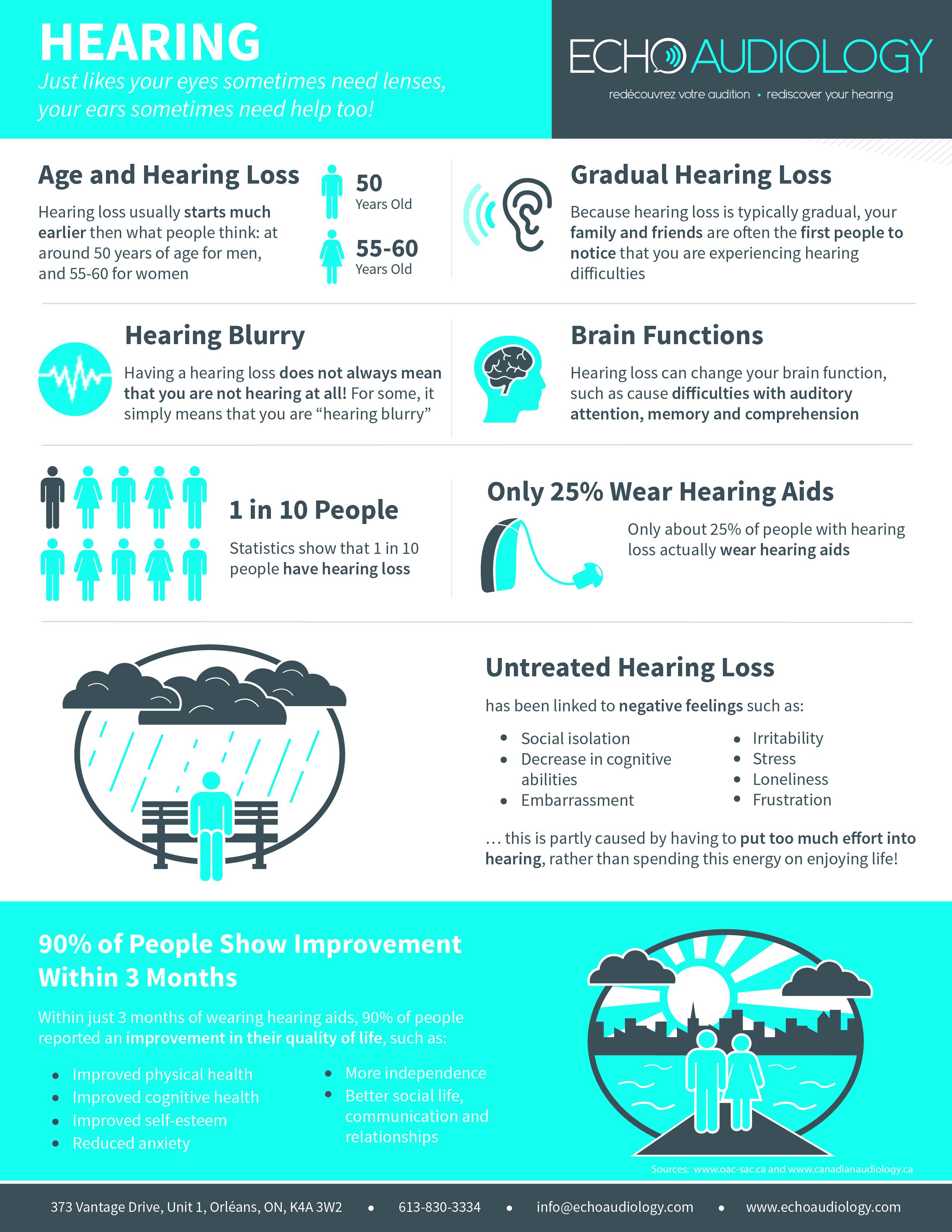 Hearing Loss 2